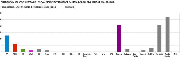 distribución voto directo COMERCIANTES Y PEQUEÑOS EMPRESARIOS (SIN ASALARIDOS, NO AGRARIOS)