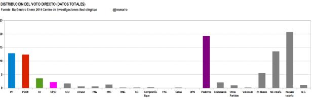 distribución voto directo DATOS TOTALES