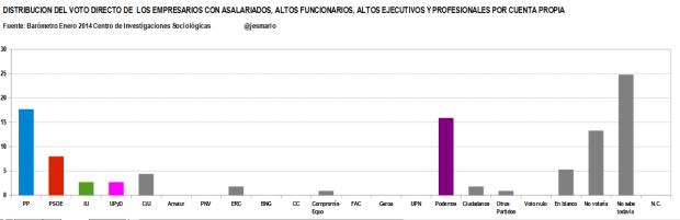 distribución voto directo EMPRESARIOS CON ASALARIADOS, ALTOS CARGOS Y PROFESIONALES POR CUENTA PROPIA