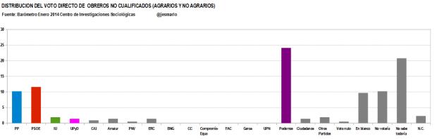 distribución voto directo OBREROS NO CUALIFICADOS