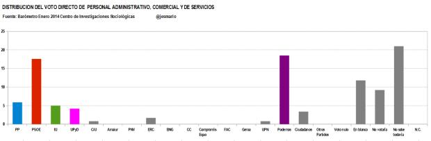 distribución voto directo PERSONAL ADMINISTRATIVO, COMERCIAL Y DE SERVICIOS