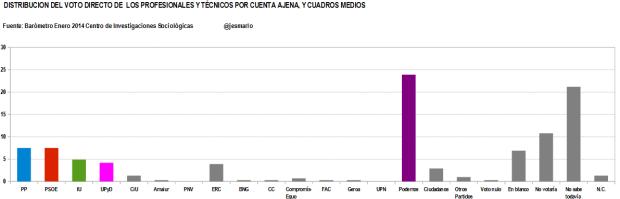 distribución voto directo PROFESIONALES Y TÉCNICOS POR CUENTA AJENA, Y CUADROS MEDIOS