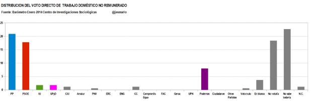 distribución voto directo TRABAJO DOMÉSTICO NO REMUNERADO