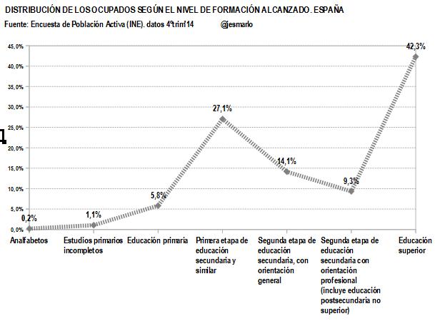 ESPAÑA.Ocupados nivel formación alcanzado.4ºtrim'14