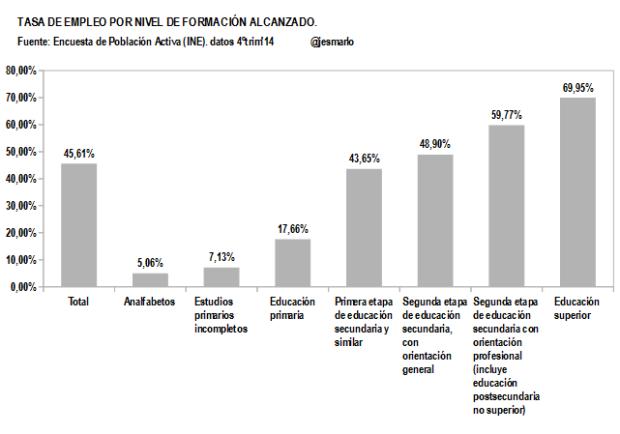 ESPAÑA.Tasa Empleo por Nivel Formación Alcanzado