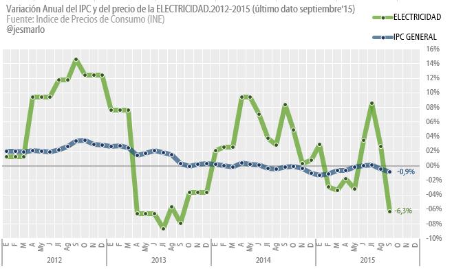 evolución anual precio electricidad e IPC 2012-2015