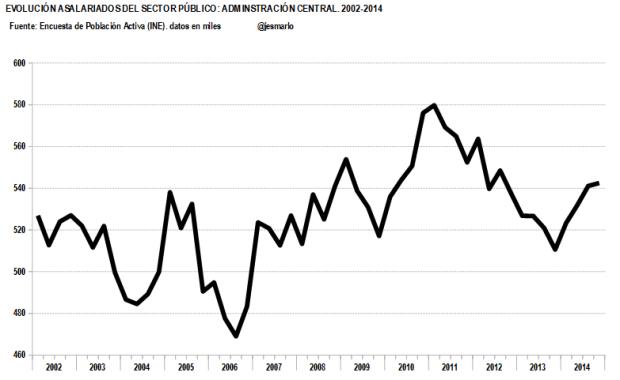 Evolución asalariados ADM.CENTRAL.2002-2014
