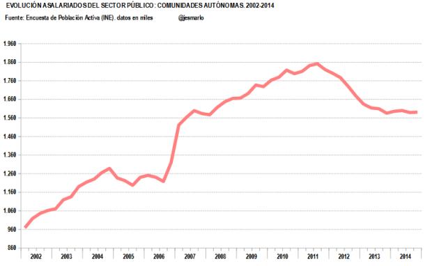Evolución asalariados CC.AA..2002-2014