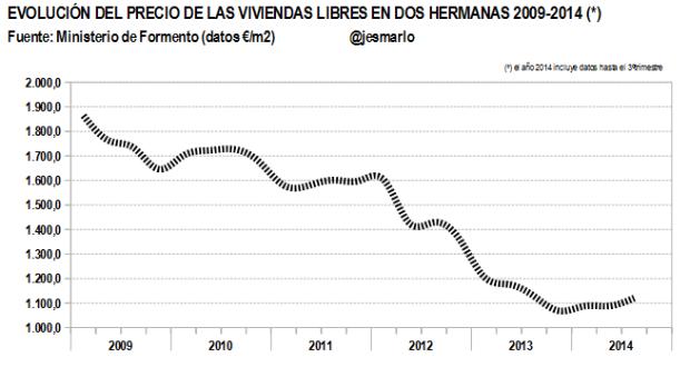 Evolución PRECIO VIVIENDAS LIBRES 2009-2014