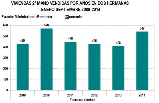 Evolución venta viviendas 2ª MANO por años 2009-2014 ENERO-SEPTIEMBRE