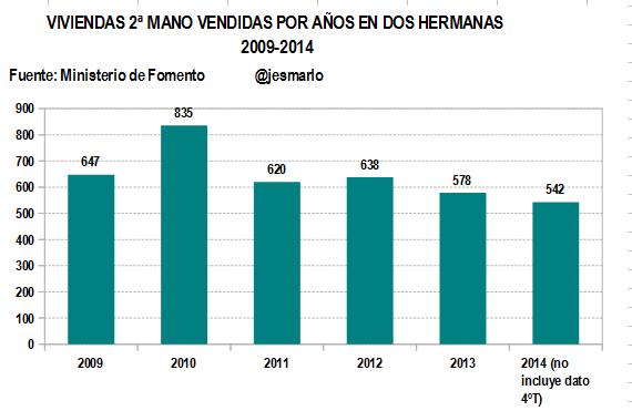 Evolución venta viviendas 2ª MANO por años 2009-2014