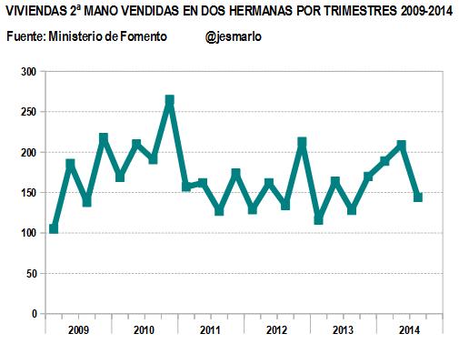Evolución venta viviendas 2ªMANO por trimestres 2009-2014