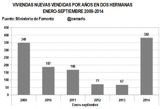 Evolución venta viviendas NUEVAS por años 2009-2014 ENERO-SEPTIEMBRE