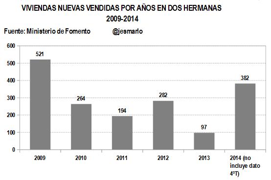 Evolución venta viviendas NUEVAS por años 2009-2014
