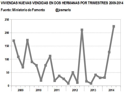 Evolución venta viviendas NUEVAS por trimestres 2009-2014