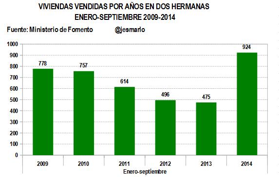 Evolución venta viviendas por años 2009-2014 ENERO-SEPTIEMBRE