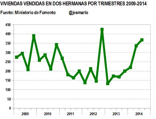 Evolución venta viviendas por trimestres 2009-2014