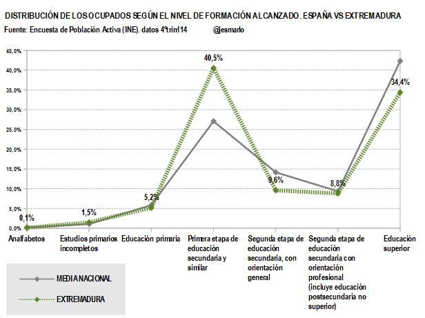 Extremadura.Ocupados nivel formación alcanzado.4ºtrim'14