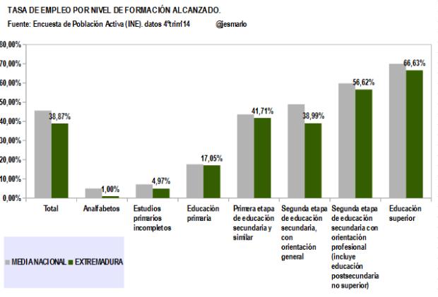 Extremadura.Tasa Empleo por Nivel Formación Alcanzado