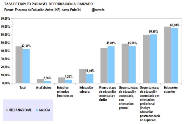 Galicia.Tasa Empleo por Nivel Formación Alcanzado
