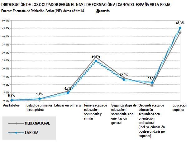 La Rioja.Ocupados nivel formación alcanzado.4ºtrim'14