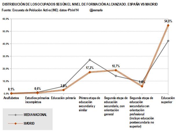 Madrid.Ocupados nivel formación alcanzado.4ºtrim'14