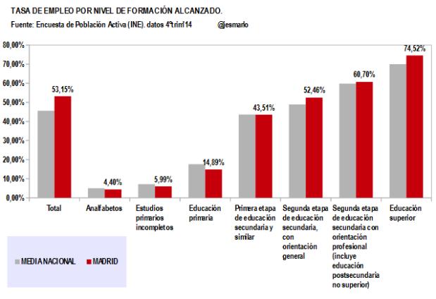 Madrid.Tasa Empleo por Nivel Formación Alcanzado