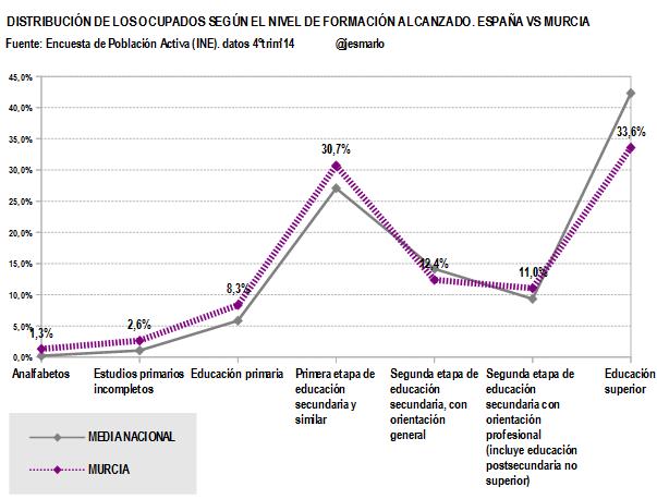 Murcia.Ocupados nivel formación alcanzado.4ºtrim'14