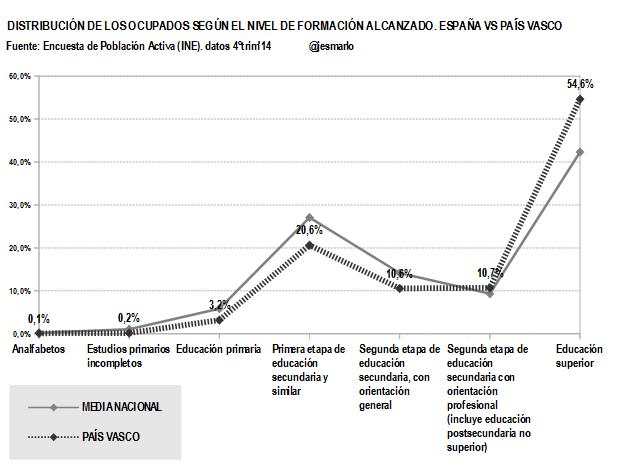 País Vasco.Ocupados nivel formación alcanzado.4ºtrim'14