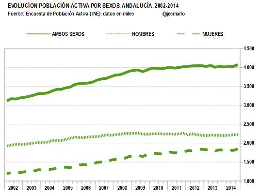 población activa POBLACIÓN ACTIVA por sexos.Andalucía.2002-2014