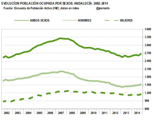 POBLACIÓN OCUPADA por sexos.Andalucía.2002-2014