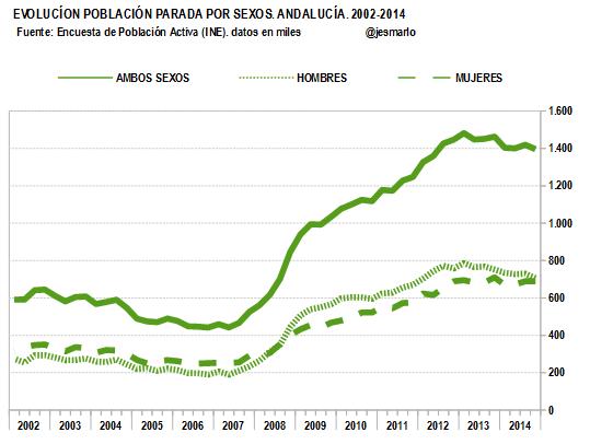 POBLACIÓN PARADA por sexos.Andalucía.2002-2014