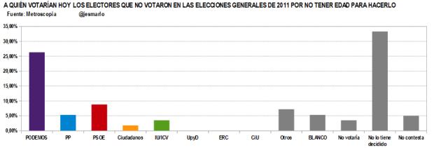 Q votan ahora LOS QUE NO TENÍAN EDAD PARA VOTAR en 2011.Metroscopia febrero'15