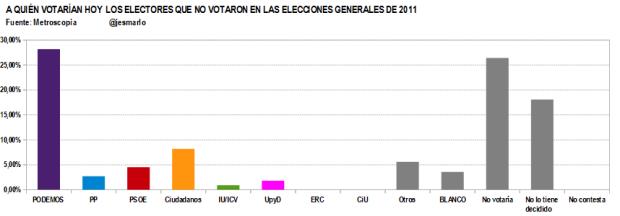 Q votan ahora LOS QUE NO VOTARON en 2011.Metroscopia febrero'15