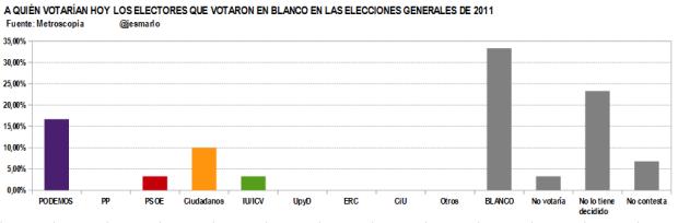 Q votan ahora LOS QUE VOTARON EN BLANCO en 2011.Metroscopia febrero'15
