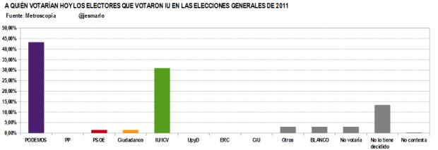 Q votan ahora votantes IU 2011.Metroscopia febrero'15
