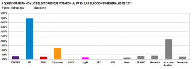 Q votan ahora votantes PP 2011.Metroscopia febrero'15