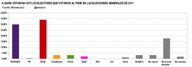 Q votan ahora votantes PSOE 2011.Metroscopia febrero'15