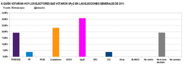 Q votan ahora votantes UPyD 2011.Metroscopia febrero'15