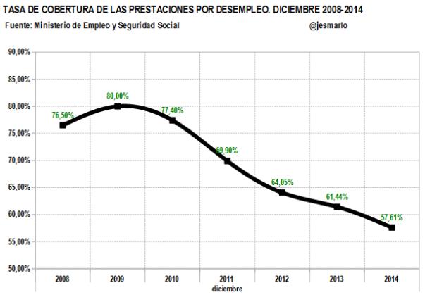 tasa cobertura prestaciones por desempleo. 2008-2014
