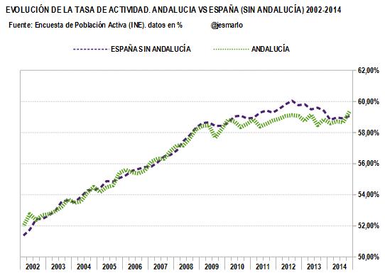 TASA DE ACTIVIDAD.Andalucía vs ESP (sin Andalucía).2002-2014