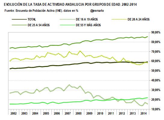 TASA DE ACTIVIDAD por grupos de edad.2002-2014