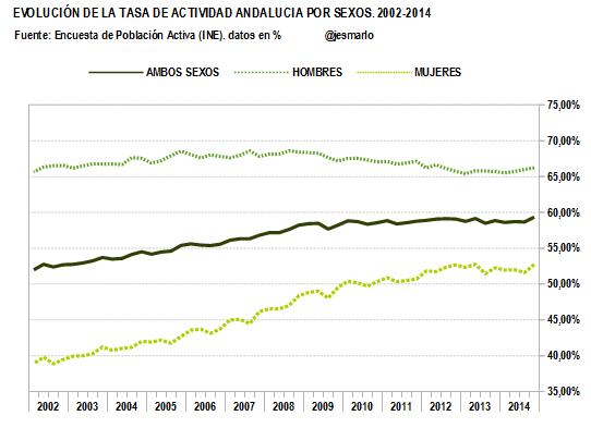 TASA DE ACTIVIDAD por sexos. 2002-2014