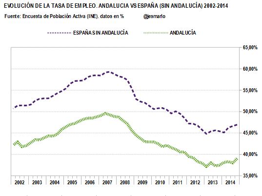 TASA DE EMPLEO.Andalucía vs ESP (sin Andalucía).2002-2014