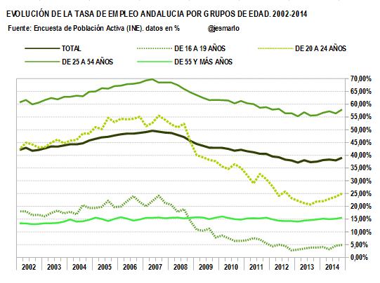TASA DE EMPLEO por grupos de edad. 2002-2014