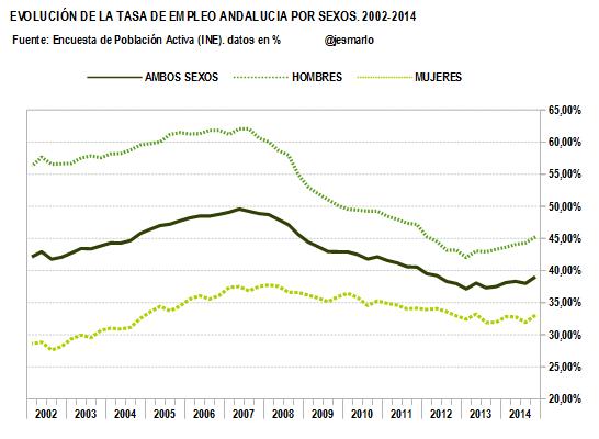 TASA DE EMPLEO por sexos. 2002-2014