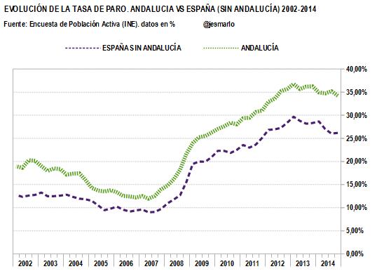 TASA DE PARO.Andalucía vs ESP (sin Andalucía).2002-2014