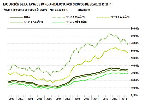 TASA DE PARO por grupos de edad. 2002-2014