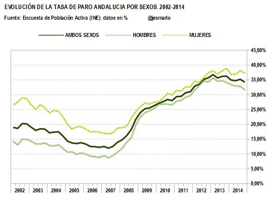TASA DE PARO por sexos. 2002-2014