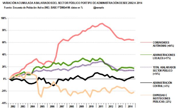 variación acumulada asalariados sector público por tipo de administración.2002-2014